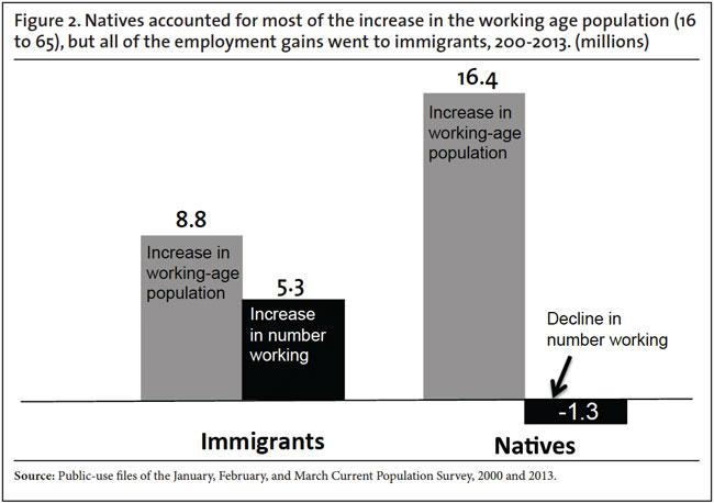 camarota-immigrant-gains-native-losses-f2